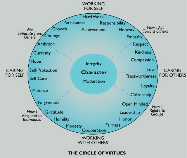 circle-of-virtues.png